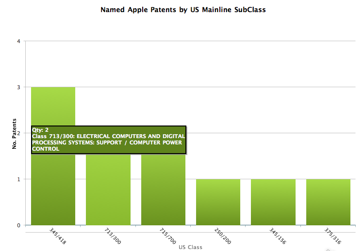 Named_apple_patents
